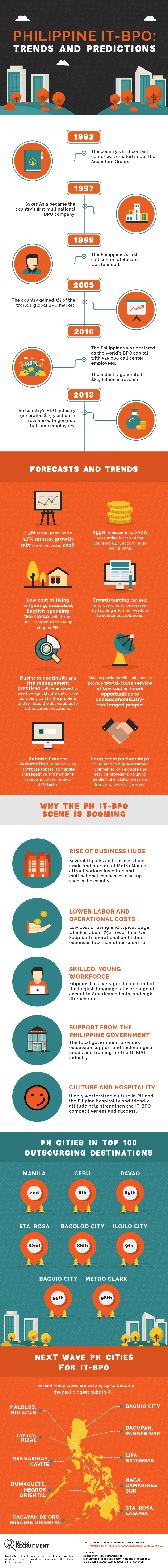 Philippine IT-BPO Trends and Predictions
