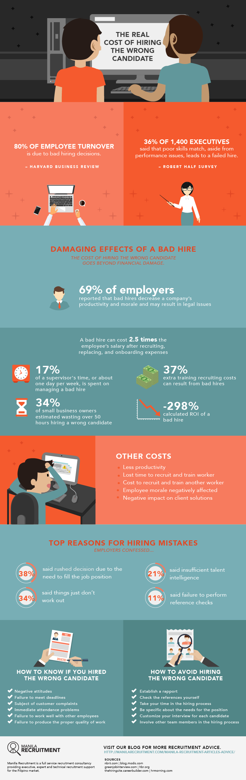 the real cost of hiring the wrong candidate-infographic